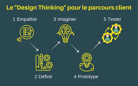 Parcours client avec le design thinking